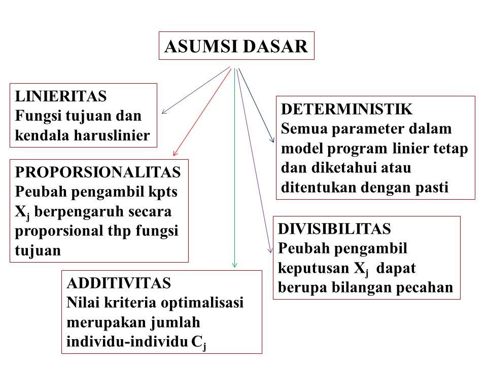 MODEL PROGRAM LINIER 1.