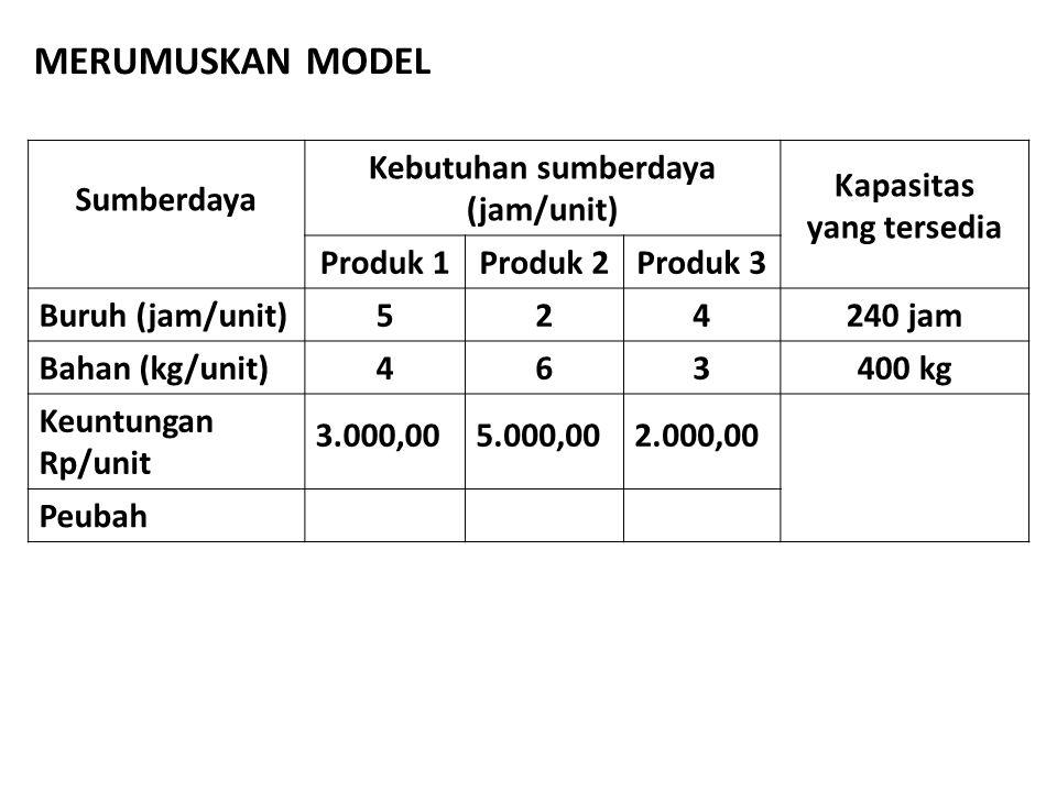 Sumberdaya Kebutuhan sumberdaya (jam/unit) Kapasitas yang tersedia Produk 1Produk 2Produk 3 Buruh (jam/unit)524240 jam Bahan (kg/unit)463400 kg Keuntu