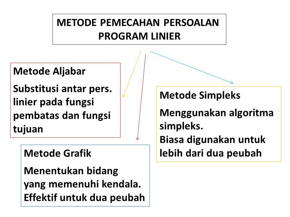 METODE PEMECAHAN PERSOALAN PROGRAM LINIER Metode Aljabar Substitusi antar pers. linier pada fungsi pembatas dan fungsi tujuan Metode Grafik Menentukan