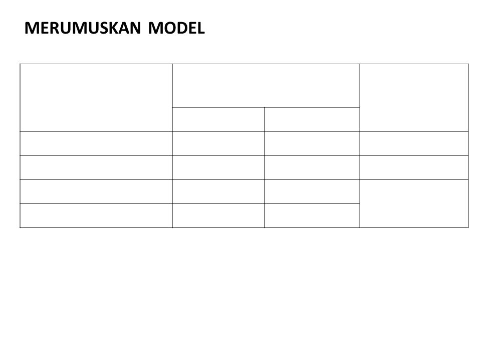MODEL PROGRAM LINIER 1.FUNGSI TUJUAN Fungsi tujuan Maksimumkan Z = 8000 X 1 + 6000 X 2 2.