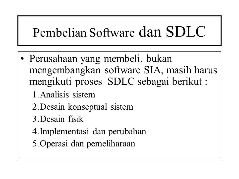 Pembelian Software dan SDLC Perusahaan yang membeli, bukan mengembangkan software SIA, masih harus mengikuti proses SDLC sebagai berikut : 1.Analisis