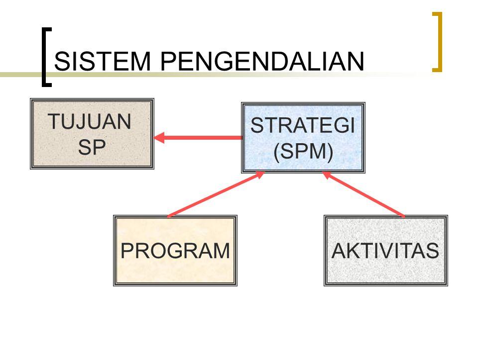 SISTEM PENGENDALIAN TUJUAN SP STRATEGI (SPM) PROGRAMAKTIVITAS