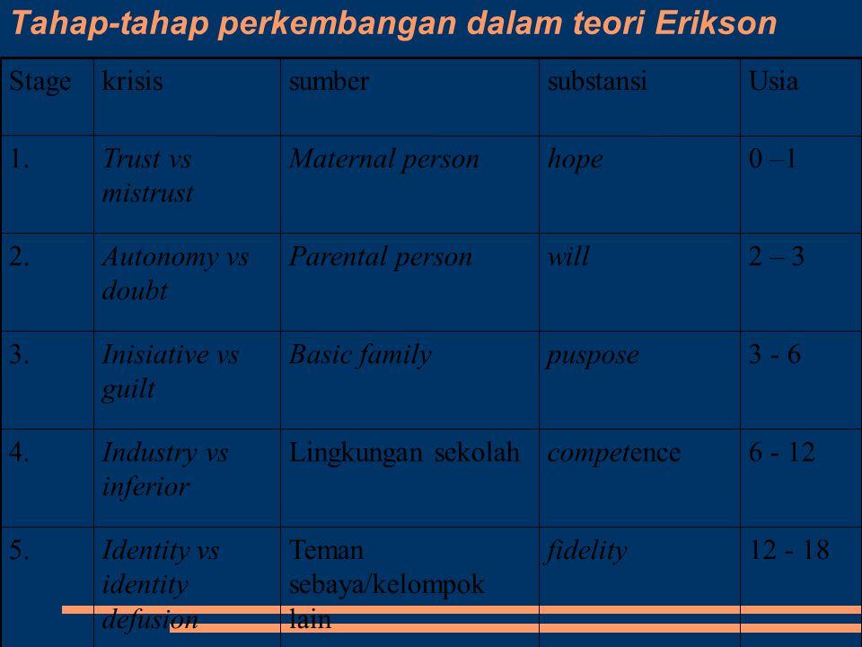 Tahap-tahap perkembangan dalam teori Erikson 50 >wisdommasyarakatIntegrity vs despair 8.