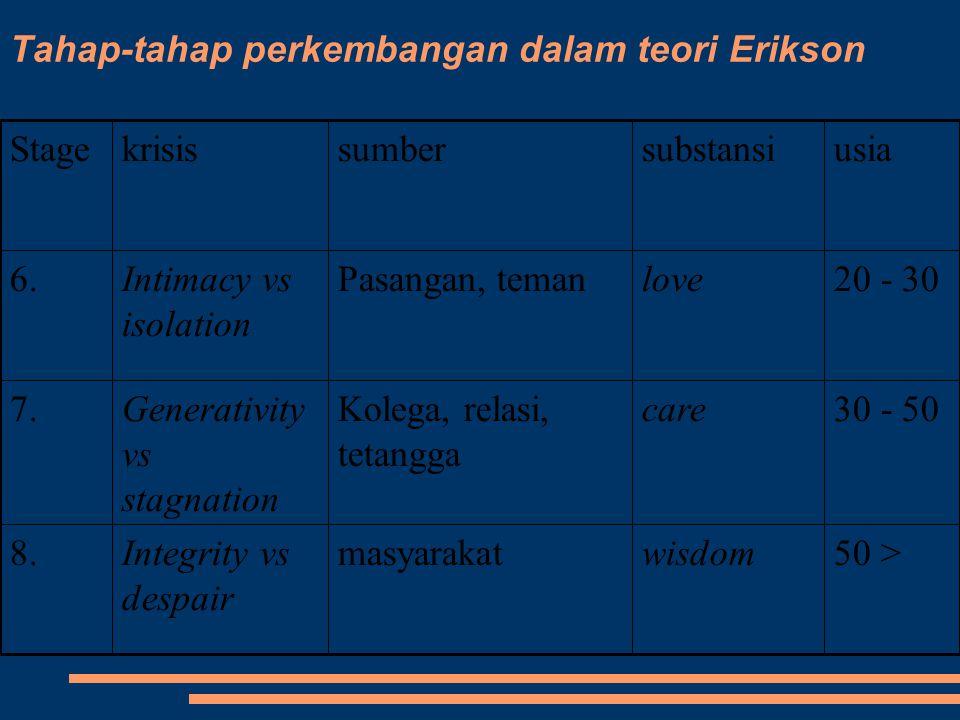 Tahap-tahap perkembangan dalam teori Erikson 50 >wisdommasyarakatIntegrity vs despair 8. 30 - 50careKolega, relasi, tetangga Generativity vs stagnatio