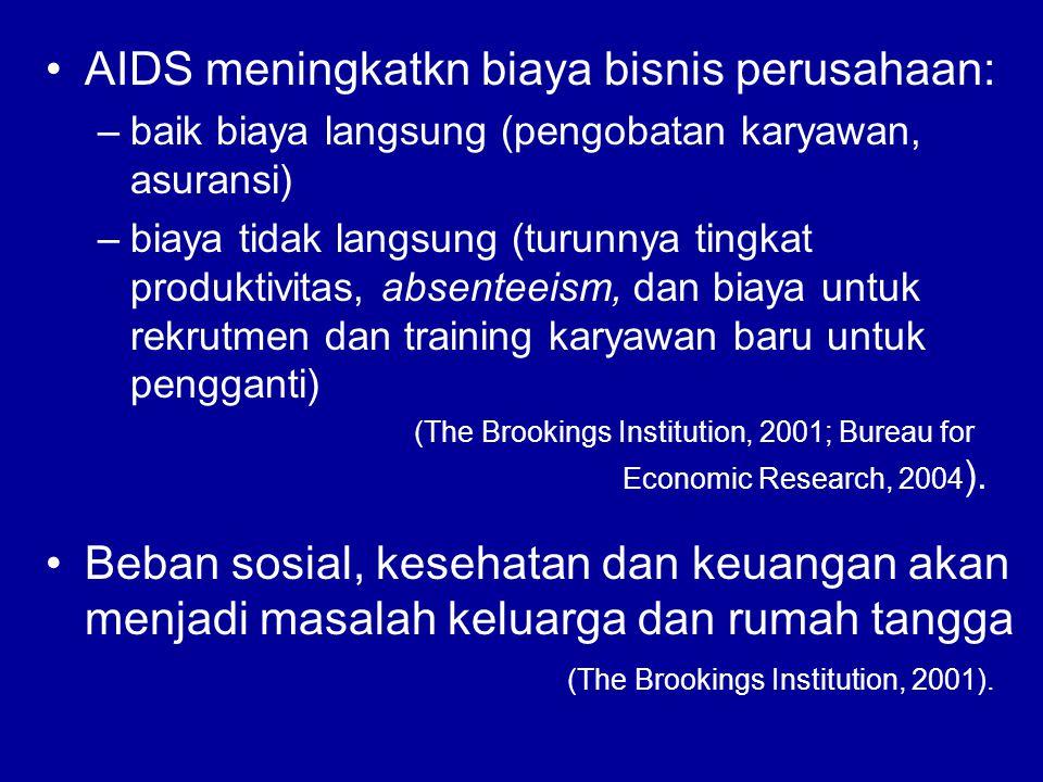 AIDS meningkatkn biaya bisnis perusahaan: –baik biaya langsung (pengobatan karyawan, asuransi) –biaya tidak langsung (turunnya tingkat produktivitas, absenteeism, dan biaya untuk rekrutmen dan training karyawan baru untuk pengganti) (The Brookings Institution, 2001; Bureau for Economic Research, 2004 ).