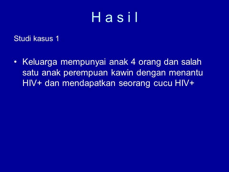 H a s i l Studi kasus 1 Keluarga mempunyai anak 4 orang dan salah satu anak perempuan kawin dengan menantu HIV+ dan mendapatkan seorang cucu HIV+