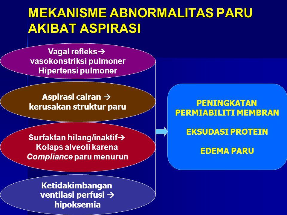 MEKANISME ABNORMALITAS PARU AKIBAT ASPIRASI Aspirasi cairan  kerusakan struktur paru Surfaktan hilang/inaktif  Kolaps alveoli karena Compliance paru menurun Ketidakimbangan ventilasi perfusi  hipoksemia Vagal refleks  vasokonstriksi pulmoner Hipertensi pulmoner PENINGKATAN PERMIABILITI MEMBRAN EKSUDASI PROTEIN EDEMA PARU