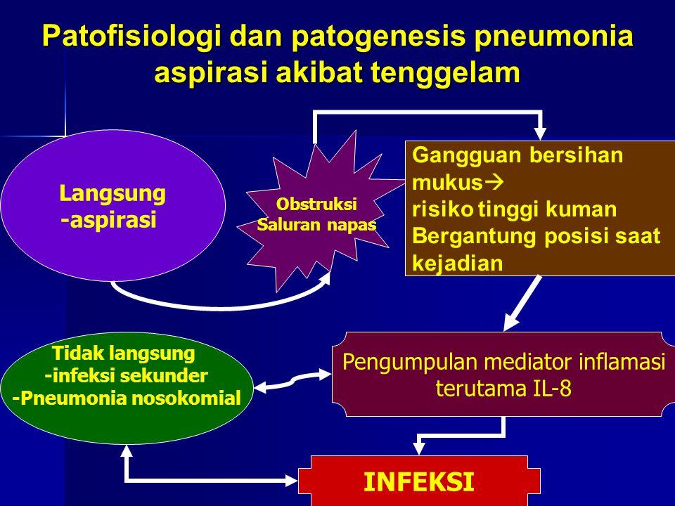 Patofisiologi dan patogenesis pneumonia aspirasi akibat tenggelam Obstruksi Saluran napas Langsung -aspirasi Tidak langsung -infeksi sekunder -Pneumonia nosokomial Gangguan bersihan mukus  risiko tinggi kuman Bergantung posisi saat kejadian Pengumpulan mediator inflamasi terutama IL-8 INFEKSI