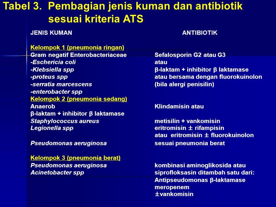 Tabel 3. Pembagian jenis kuman dan antibiotik sesuai kriteria ATS JENIS KUMANANTIBIOTIK Kelompok 1 (pneumonia ringan) Gram negatif EnterobacteriaceaeS