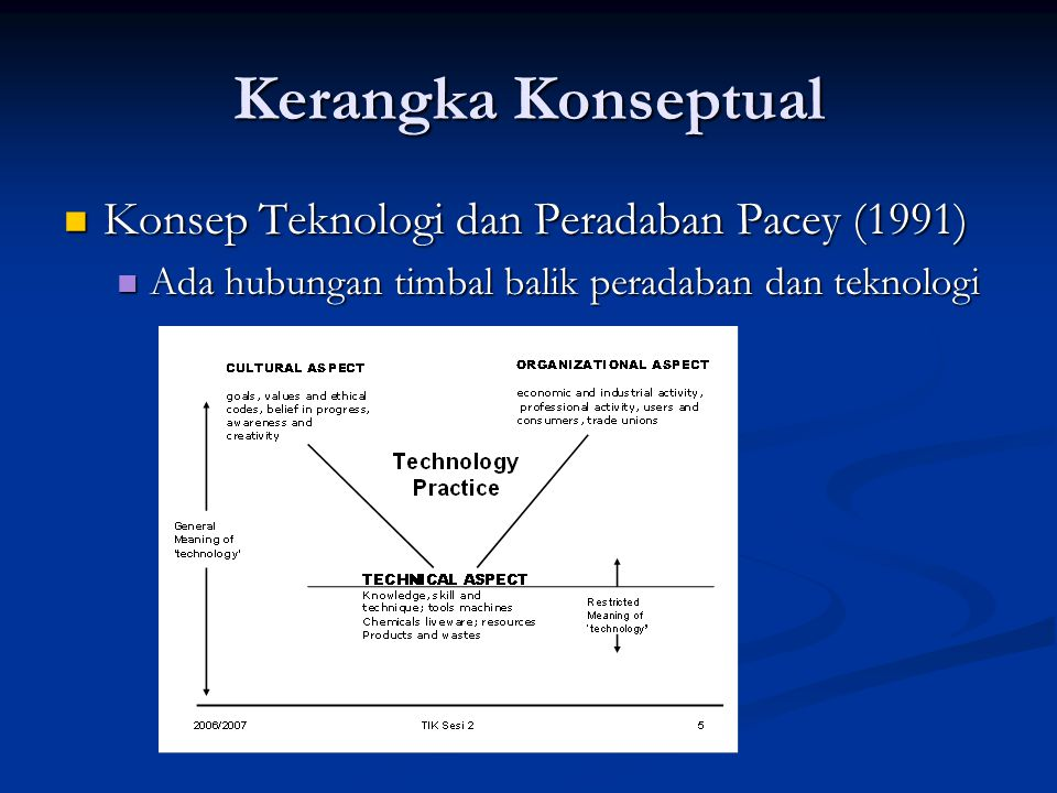 Kerangka Konseptual Konsep Teknologi dan Peradaban Pacey (1991) Konsep Teknologi dan Peradaban Pacey (1991) Ada hubungan timbal balik peradaban dan te