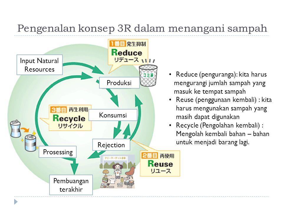 Pengenalan konsep 3R dalam menangani sampah Reduce (penguranga): kita harus mengurangi jumlah sampah yang masuk ke tempat sampah Reuse (penggunaan kem