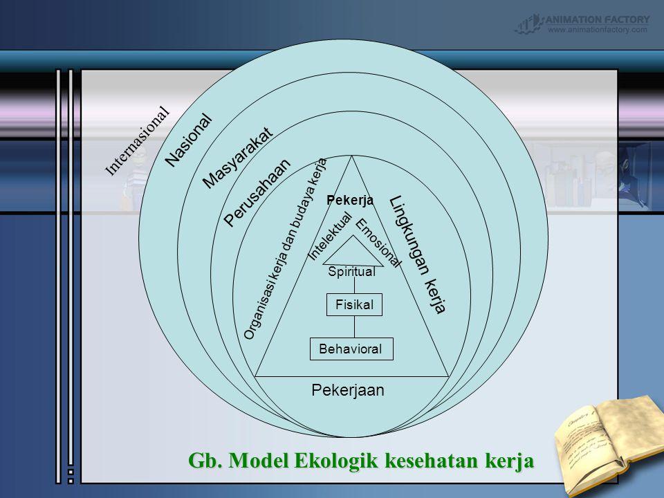 I nternasional Gb. Model Ekologik kesehatan kerja Gb. Model Ekologik kesehatan kerja Nasional Organisasi kerja dan budaya kerja Masyarakat Perusahaan