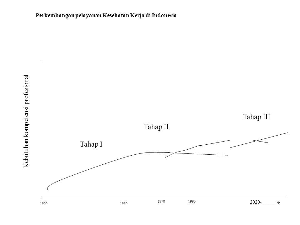 Perkembangan pelayanan Kesehatan Kerja di Indonesia Tahap I 19001960 1970 Tahap II Tahap III 2020- ------------  1990 Kebutuhan kompetensi profesiona
