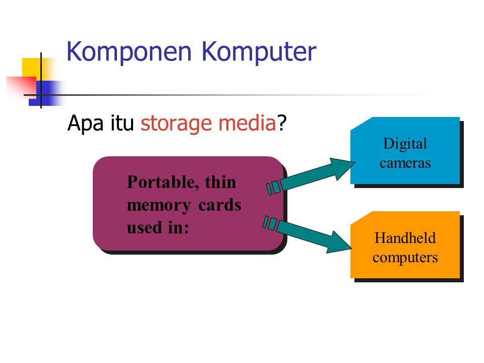 Komponen Komputer Apa itu storage media? Digital cameras Handheld computers Portable, thin memory cards used in: