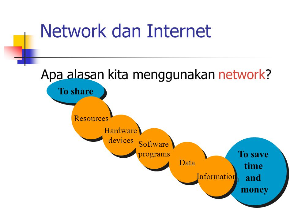 Network dan Internet Apa alasan kita menggunakan network? To share Resources Hardware devices Software programs Data To save time and money Informatio