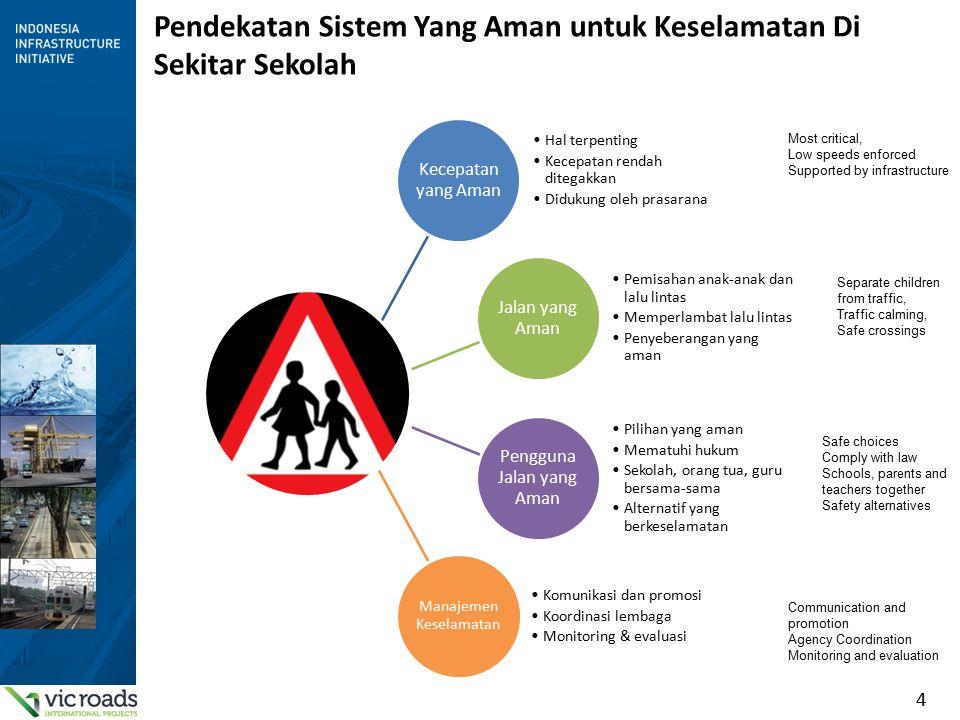 5 Kecepatan yang Aman Resiko tewas oleh kecepatan kendaraan Kecepatan harus dibawah 40 km/jam di sekitar sekolah Untuk pejalan kaki … Tingkat keamanan ditentukan oleh tingkat kecepatan.