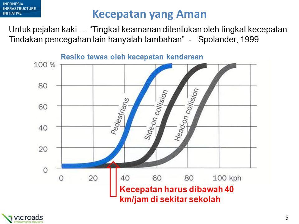 """5 Kecepatan yang Aman Resiko tewas oleh kecepatan kendaraan Kecepatan harus dibawah 40 km/jam di sekitar sekolah Untuk pejalan kaki … """"Tingkat keamana"""