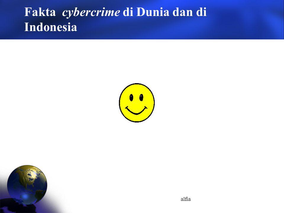 alfia Fakta cybercrime di Dunia dan di Indonesia