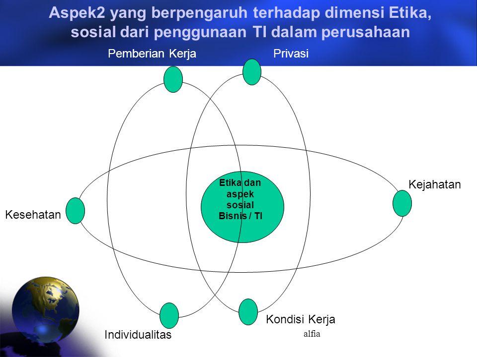 alfia Etika dan aspek sosial Bisnis / TI Privasi Kejahatan Kondisi Kerja Individualitas Kesehatan Pemberian Kerja Aspek2 yang berpengaruh terhadap dimensi Etika, sosial dari penggunaan TI dalam perusahaan