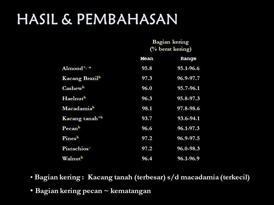 HASIL & PEMBAHASAN Bagian kering (% berat kering) MeanRange Almond +, -a 95.895.1-96.6 Kacang Brazil b 97.396.9-97.7 Cashew b 96.095.7-96.1 Haelnut b
