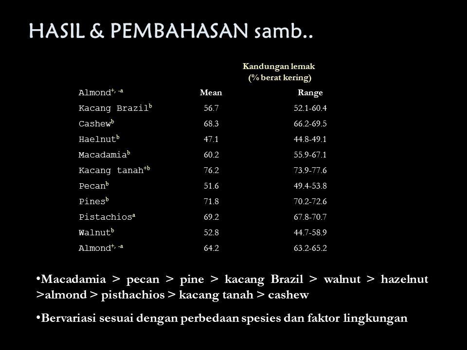 HASIL & PEMBAHASAN samb.. Kandungan lemak (% berat kering) Almond +, -a MeanRange Kacang Brazil b 56.752.1-60.4 Cashew b 68.366.2-69.5 Haelnut b 47.14