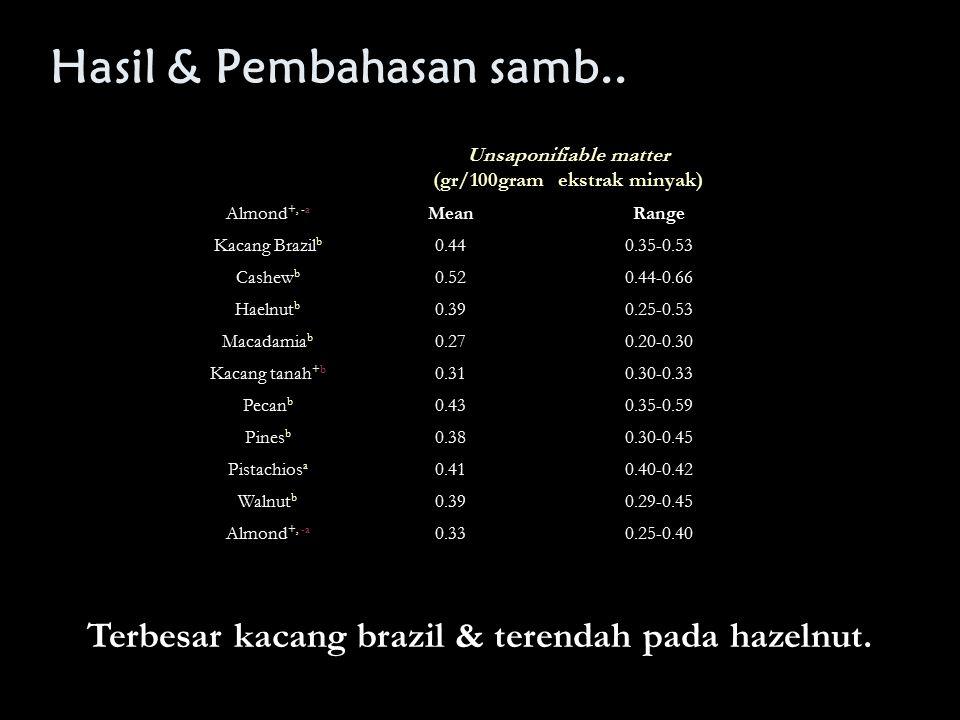 Hasil & Pembahasan samb.. Unsaponifiable matter (gr/100gram ekstrak minyak) Almond +, -a MeanRange Kacang Brazil b 0.440.35-0.53 Cashew b 0.520.44-0.6