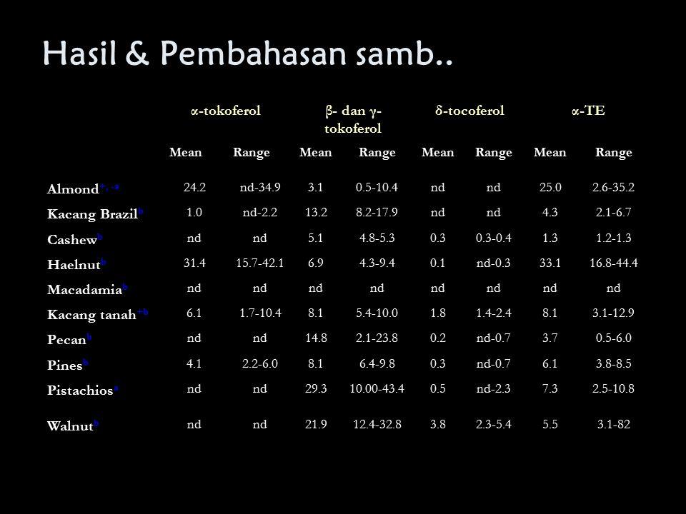 Hasil & Pembahasan samb.. α-tokoferolβ- dan γ- tokoferol δ-tocoferolα-TE MeanRangeMeanRangeMeanRangeMeanRange Almond +, -a 24.2nd-34.93.10.5-10.4nd 25