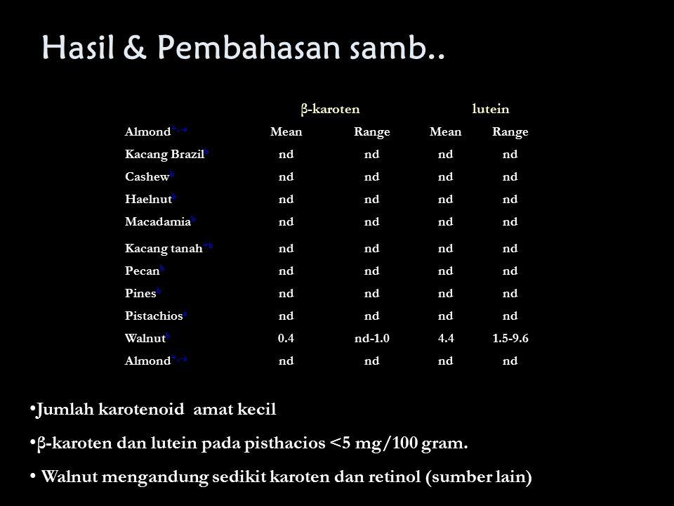 Hasil & Pembahasan samb.. β-karotenlutein Almond +, -a MeanRangeMeanRange Kacang Brazil b nd Cashew b nd Haelnut b nd Macadamia b nd Kacang tanah +b n
