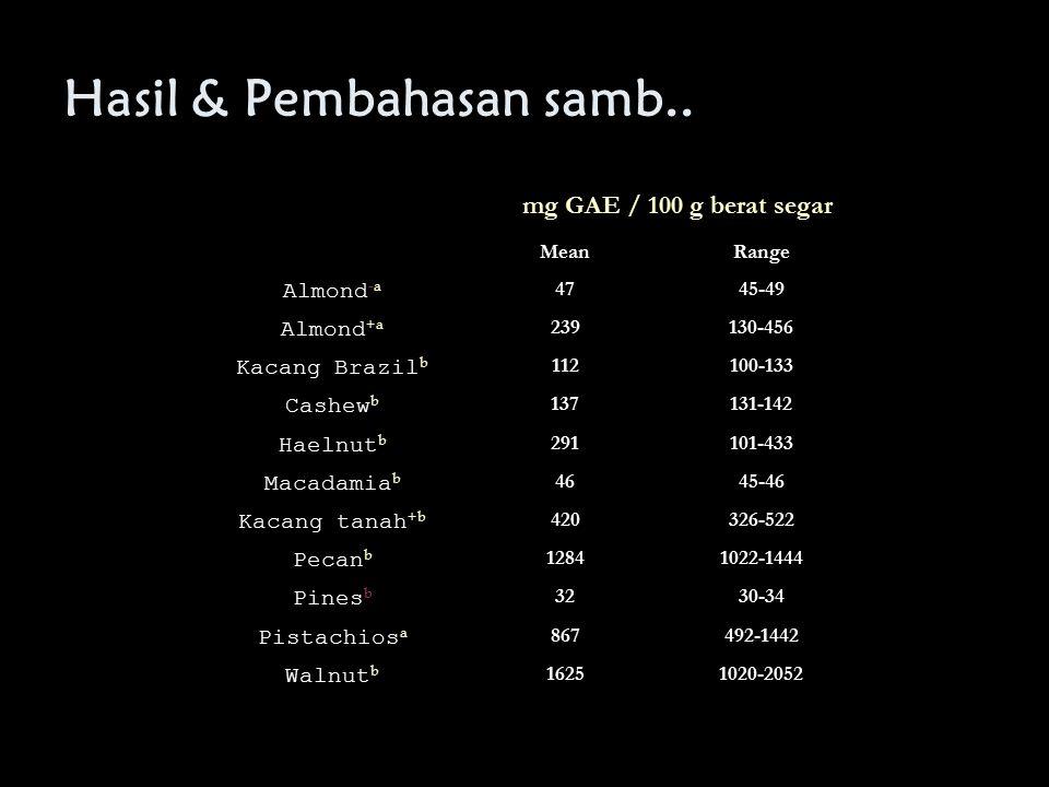 Hasil & Pembahasan samb.. mg GAE / 100 g berat segar MeanRange Almond -a 4745-49 Almond +a 239130-456 Kacang Brazil b 112100-133 Cashew b 137131-142 H