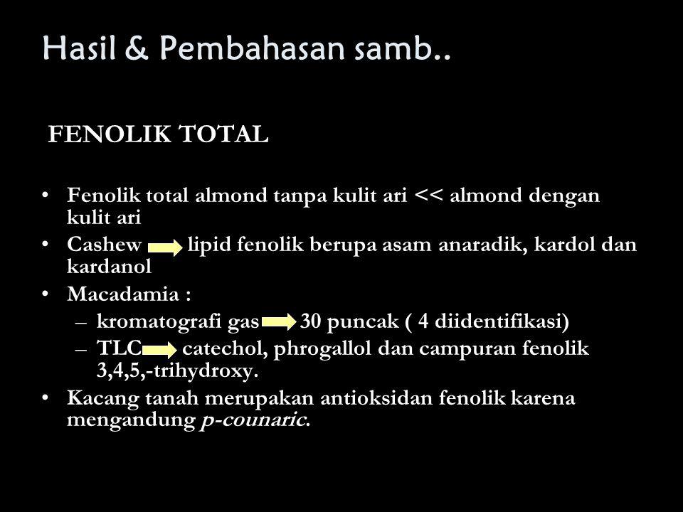 Hasil & Pembahasan samb.. FENOLIK TOTAL Fenolik total almond tanpa kulit ari << almond dengan kulit ari Cashew lipid fenolik berupa asam anaradik, kar