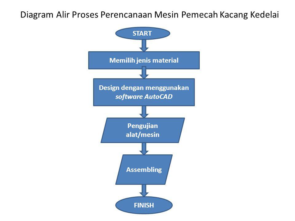 Diagram Alir Proses Perencanaan Mesin Pemecah Kacang Kedelai START Memilih jenis material Design dengan menggunakan software AutoCAD Assembling Penguj
