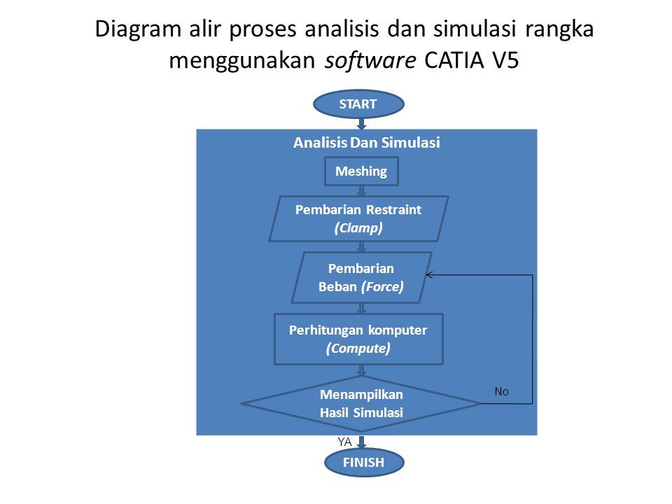Diagram alir proses analisis dan simulasi rangka menggunakan software CATIA V5 START Analisis Dan Simulasi Meshing Pembarian Restraint (Clamp) Pembari