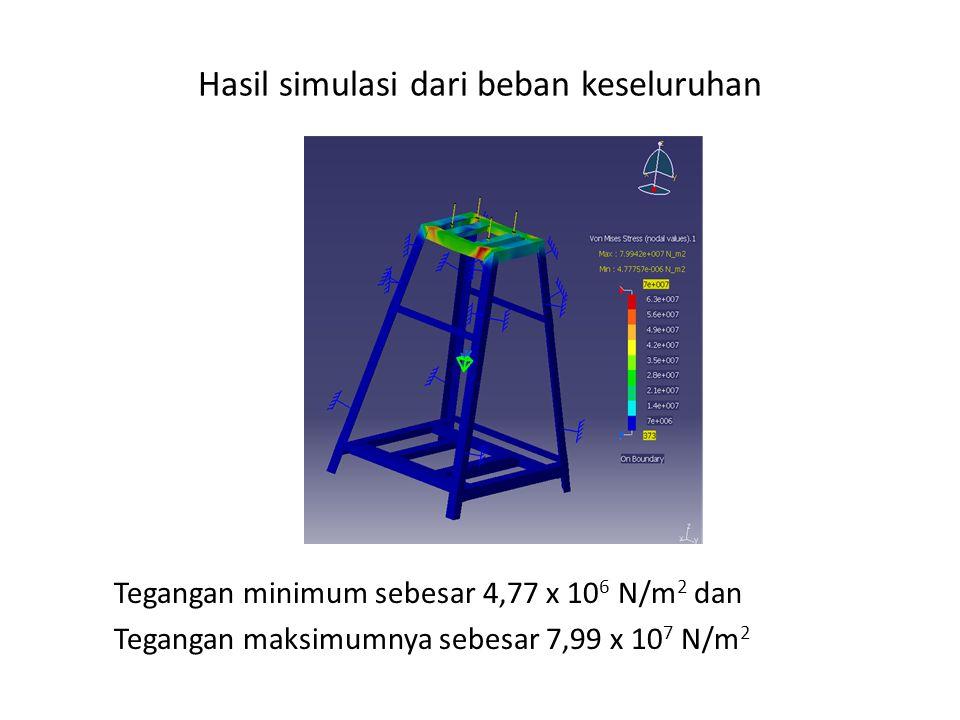 Hasil simulasi dari beban keseluruhan Tegangan minimum sebesar 4,77 x 10 6 N/m 2 dan Tegangan maksimumnya sebesar 7,99 x 10 7 N/m 2