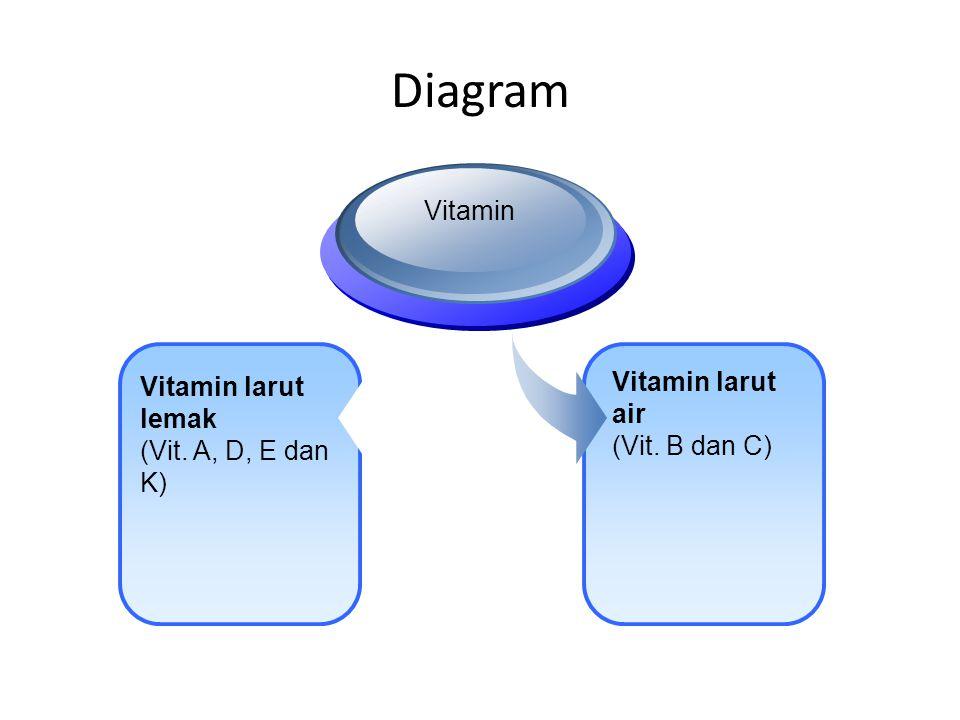 Diagram Vitamin larut lemak (Vit. A, D, E dan K) Vitamin Vitamin larut air (Vit. B dan C)