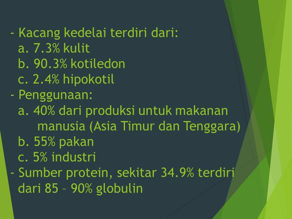 - Kacang kedelai terdiri dari: a. 7.3% kulit b. 90.3% kotiledon c. 2.4% hipokotil - Penggunaan: a. 40% dari produksi untuk makanan manusia (Asia Timur