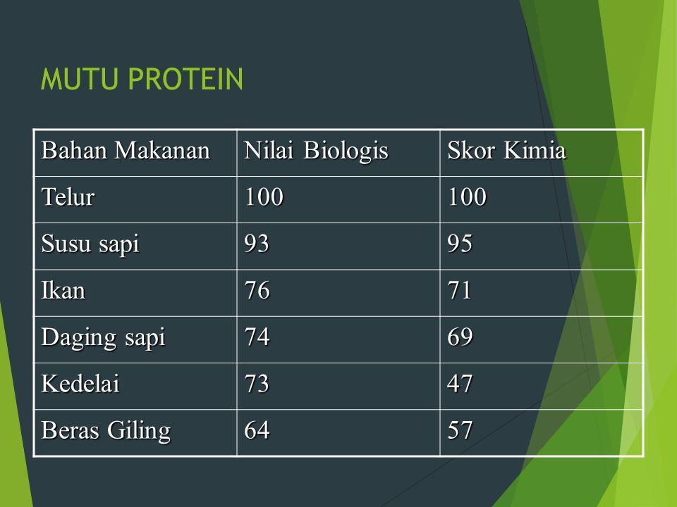 MUTU PROTEIN Bahan Makanan Nilai Biologis Skor Kimia Telur100100 Susu sapi 9395 Ikan7671 Daging sapi 7469 Kedelai7347 Beras Giling 6457