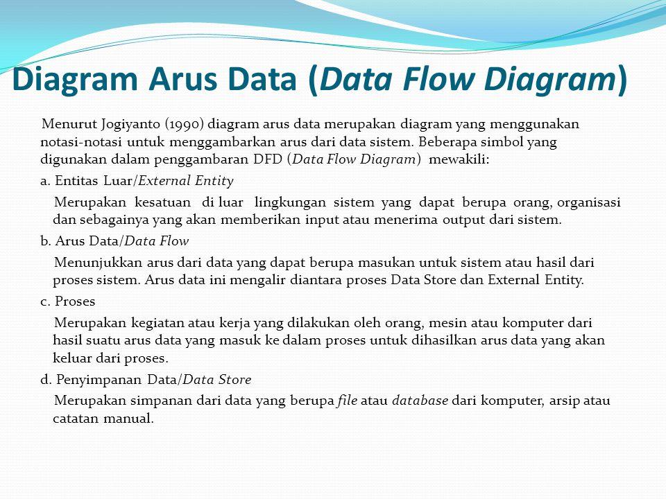 Diagram Arus Data (Data Flow Diagram) Menurut Jogiyanto (1990) diagram arus data merupakan diagram yang menggunakan notasi-notasi untuk menggambarkan arus dari data sistem.