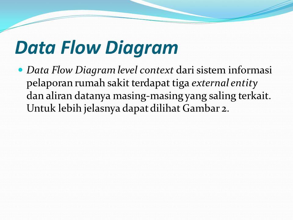 Data Flow Diagram Data Flow Diagram level context dari sistem informasi pelaporan rumah sakit terdapat tiga external entity dan aliran datanya masing-masing yang saling terkait.