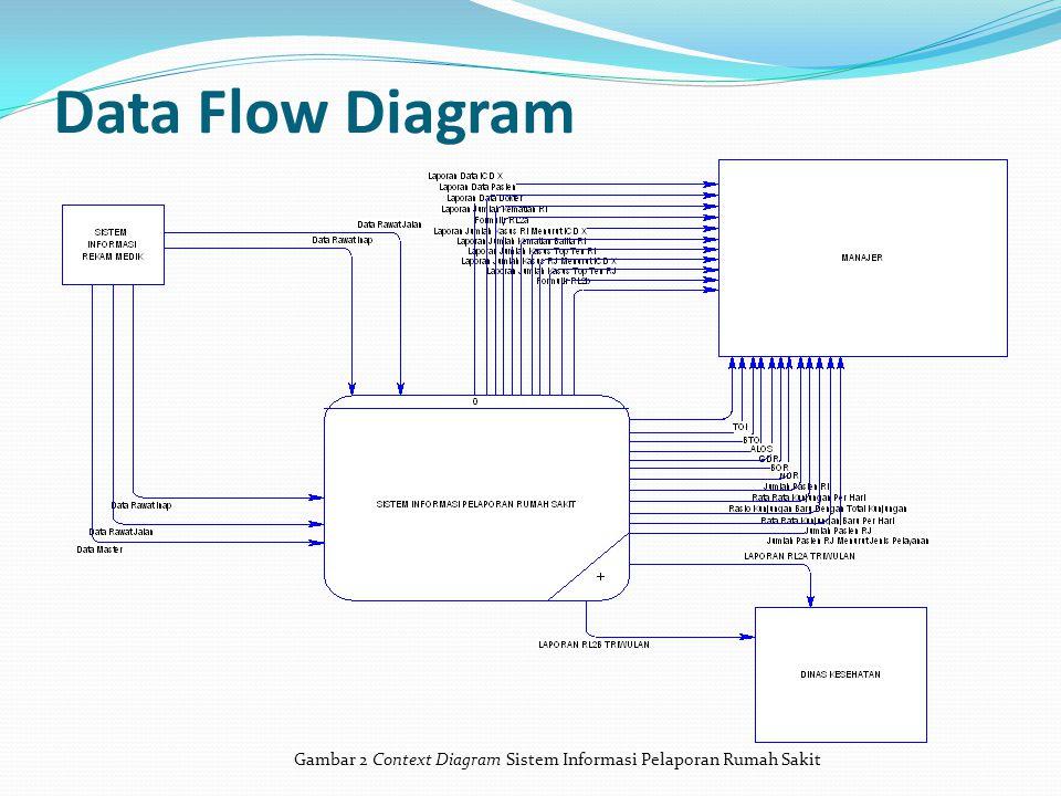 Data Flow Diagram Gambar 2 Context Diagram Sistem Informasi Pelaporan Rumah Sakit