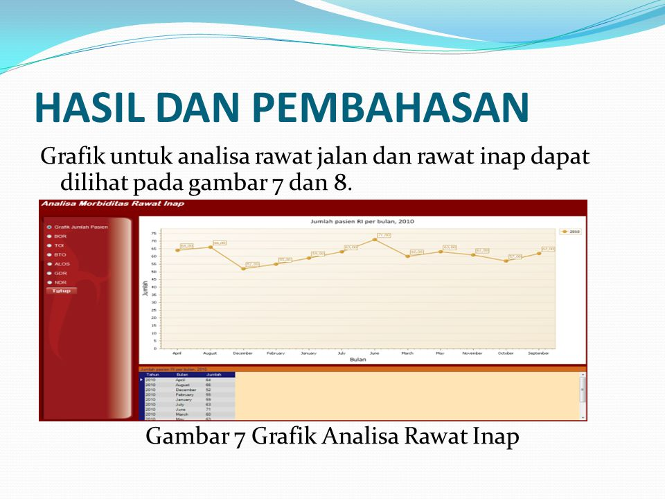 HASIL DAN PEMBAHASAN Grafik untuk analisa rawat jalan dan rawat inap dapat dilihat pada gambar 7 dan 8. Gambar 7 Grafik Analisa Rawat Inap