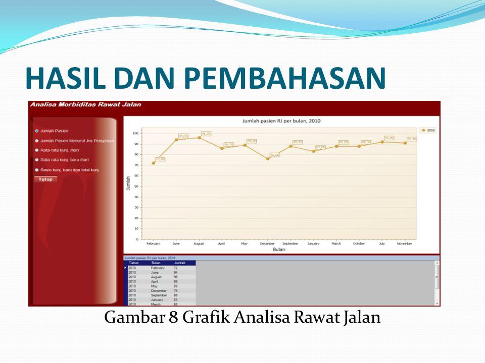 HASIL DAN PEMBAHASAN Gambar 8 Grafik Analisa Rawat Jalan