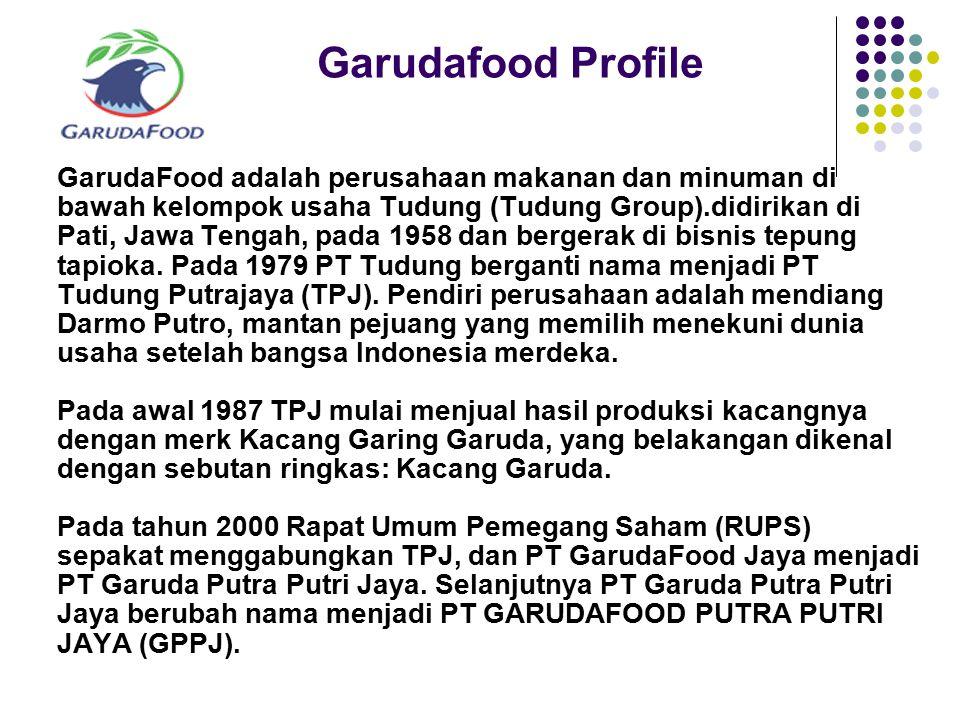 Garudafood Profile GarudaFood adalah perusahaan makanan dan minuman di bawah kelompok usaha Tudung (Tudung Group).didirikan di Pati, Jawa Tengah, pada