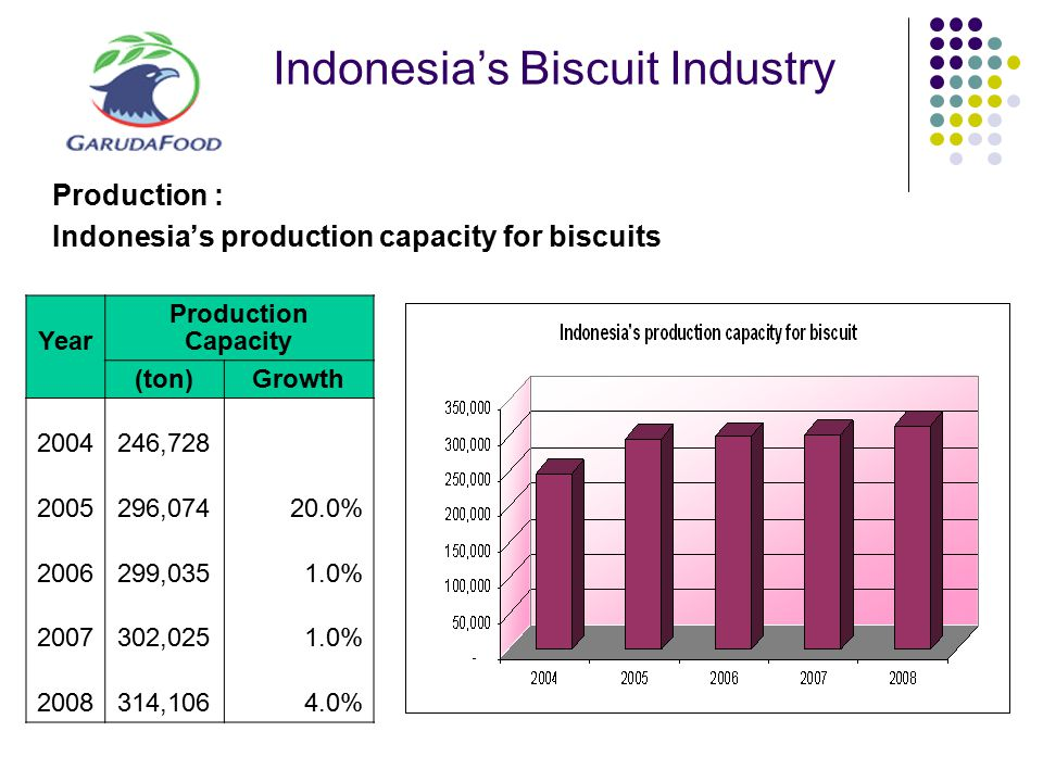 Indonesia's Biscuit Industry Production : Indonesia's production capacity for biscuits Year Production Capacity (ton)Growth 2004 246,728 2005 296,0742