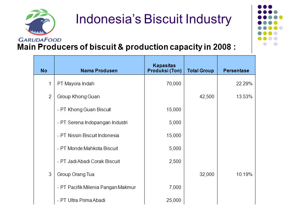 Indonesia's Biscuit Industry Main Producers of biscuit & production capacity in 2008 : NoNama Produsen Kapasitas Produksi (Ton)Total GroupPersentase 1