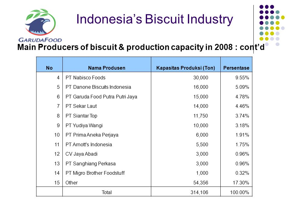 Indonesia's Biscuit Industry Main Producers of biscuit & production capacity in 2008 : cont'd NoNama ProdusenKapasitas Produksi (Ton)Persentase 4PT Na