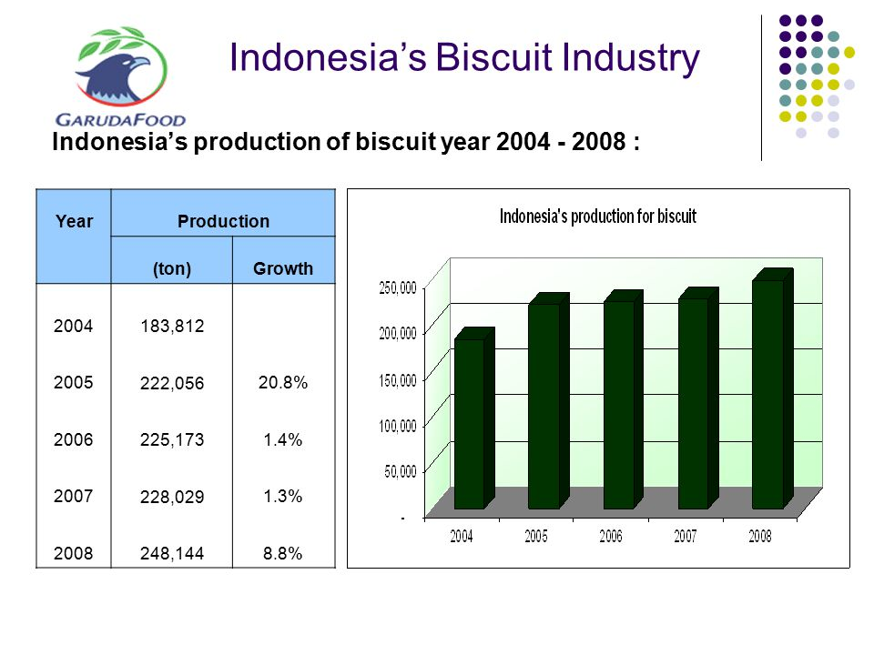 Indonesia's Biscuit Industry Indonesia's production of biscuit year 2004 - 2008 : YearProduction (ton)Growth 2004 183,812 2005 222,05620.8% 2006 225,1