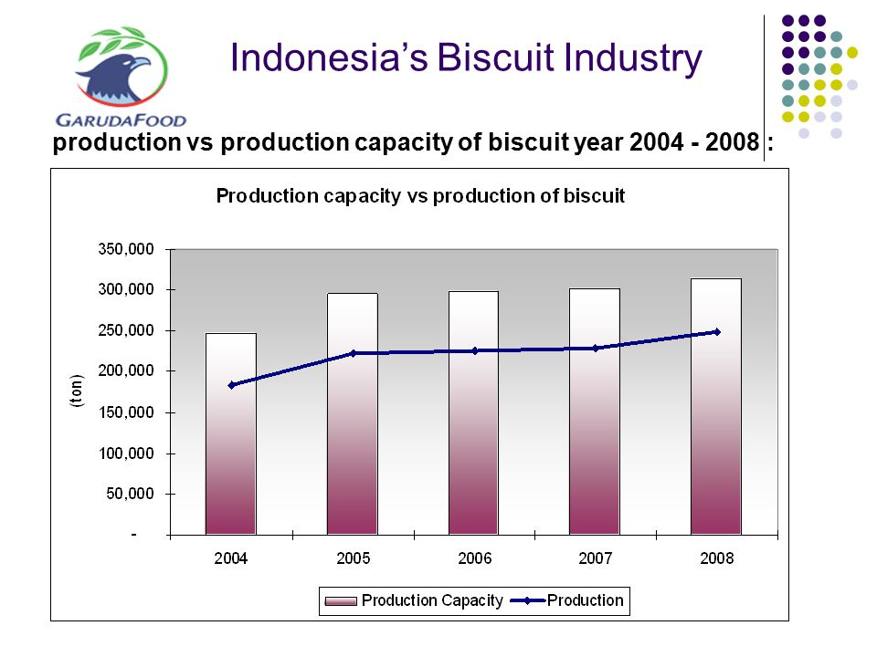 Indonesia's Biscuit Industry production vs production capacity of biscuit year 2004 - 2008 :