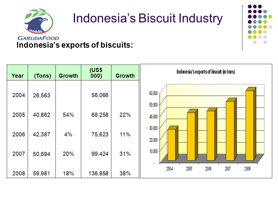 Indonesia's Biscuit Industry Indonesia's exports of biscuits: Year (Tons)Growth (US$ 000)Growth 2004 26,563 56,066 2005 40,86254% 68,25822% 2006 42,38