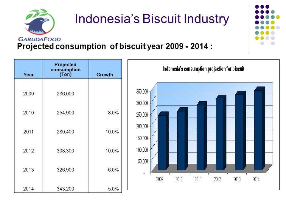 Indonesia's Biscuit Industry Projected consumption of biscuit year 2009 - 2014 : Year Projected consumption (Ton)Growth 2009 236,000 2010 254,9008.0%