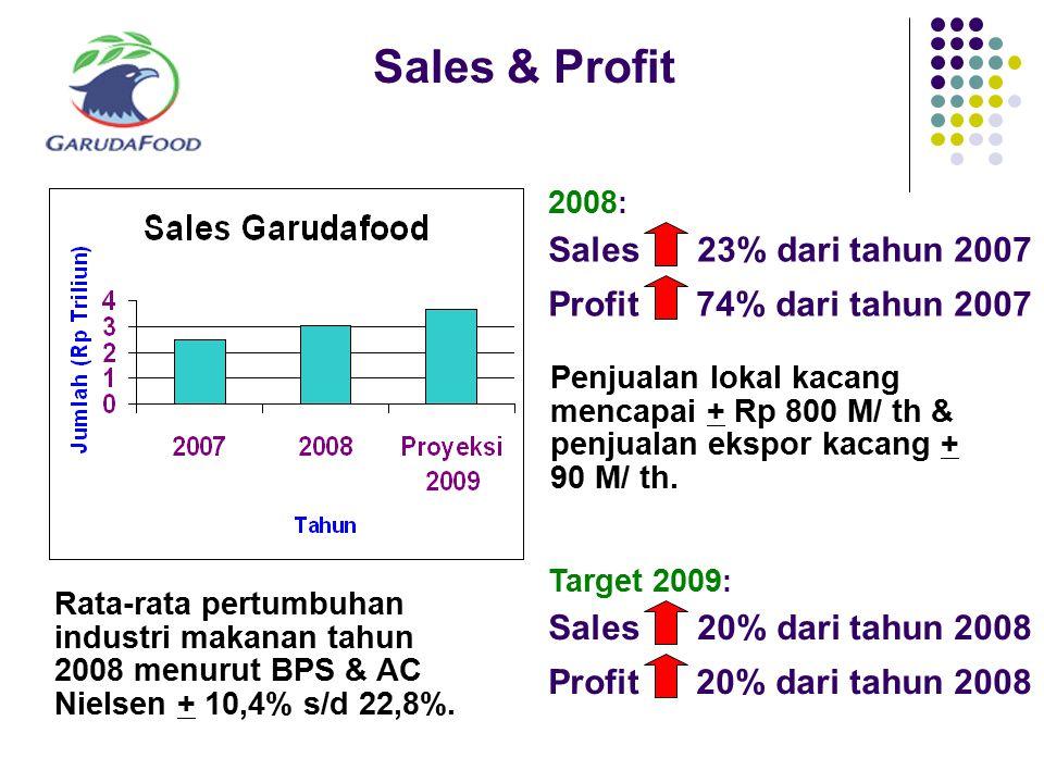 Sales & Profit Rata-rata pertumbuhan industri makanan tahun 2008 menurut BPS & AC Nielsen + 10,4% s/d 22,8%. 2008 : Sales 23% dari tahun 2007 Profit 7
